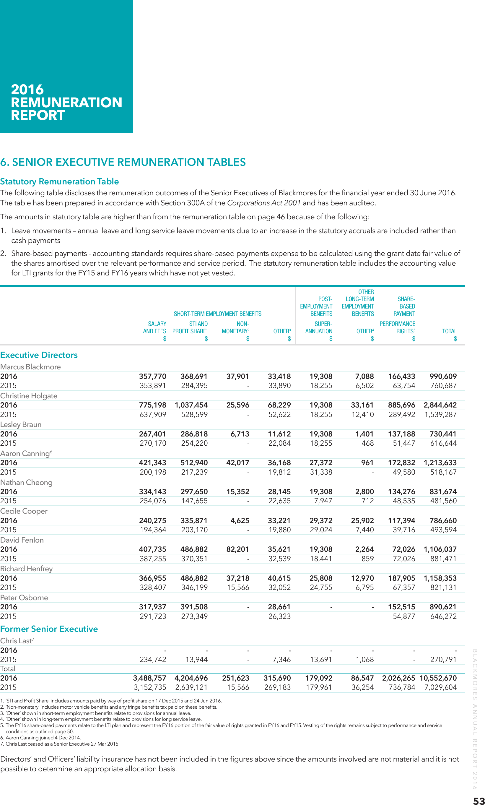 blackmores annual report Annual income statement for bklau company financials financial statements  for blackmores ltd.